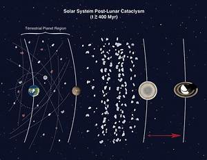 Ancient Asteroids Kept Pelting Earth in a 'Late-Late ...