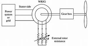 Slip Power Control Scheme Of A Wound Rotor Induction