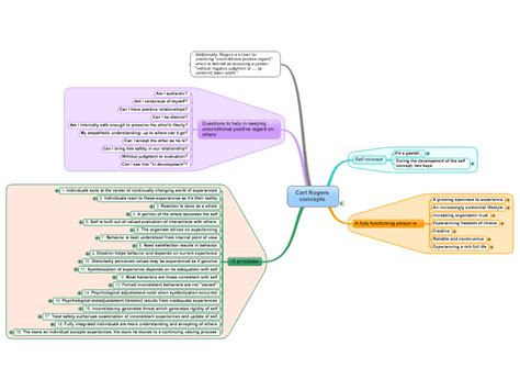 Mindmanager Mind Map Template