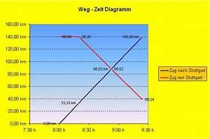 Weg Zeit Geschwindigkeit Berechnen : excel funktion das x y diagramm ~ Themetempest.com Abrechnung