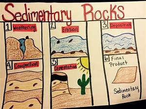 190 Best Rock Cycle Teaching Strategies Images On Pinterest