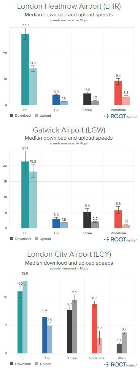 Fastest Mobile Broadband by Ee Uk Delivers The Fastest Mobile Broadband At S
