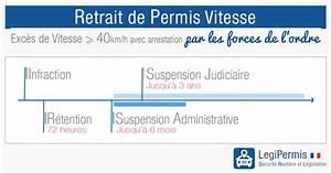 Retention De Permis Vice De Procedure : retrait de permis pour exc s de vitesse les risques legipermis ~ Gottalentnigeria.com Avis de Voitures