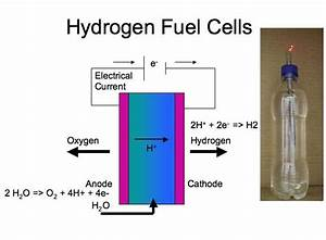 How To Make Simple Hydrogen Fuel Cell