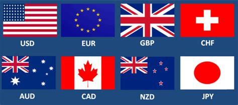 currency pair trading explaining forex trading all market concepts in one article