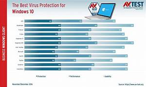 Motorradjeans Test 2017 : windows 10 quel est le meilleur antivirus ginjfo ~ Kayakingforconservation.com Haus und Dekorationen