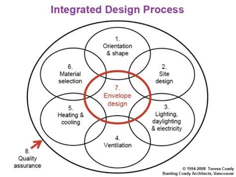 net  energy strategies integrated design