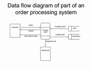 Concept Of System Design Tools