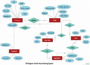 Online Pizza Ordering System Illustrated Using An Er Diagram  An Erd Actually Conveys The Key