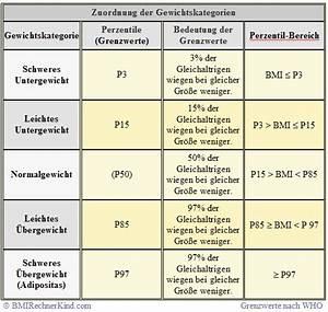 Normalgewicht Berechnen : bmi rechner kind body mass index online berechnen ~ Themetempest.com Abrechnung