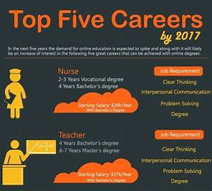 Top 10 Career Infographics