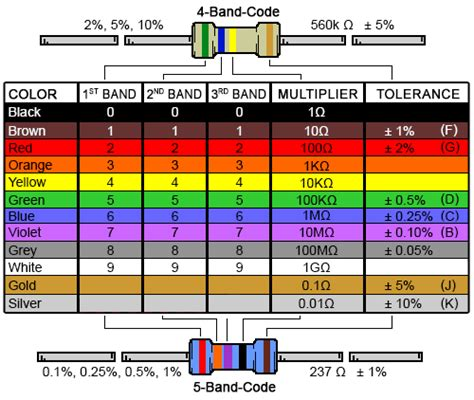 5 band resistor color code 6 band resistor color code calculator and chart digikey