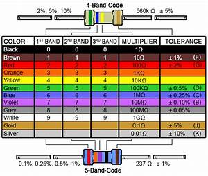 5 Band Resistor Color Code Calculator And Chart