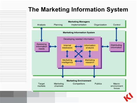 Marketing Information by Chapter5 Marketing Information Systems