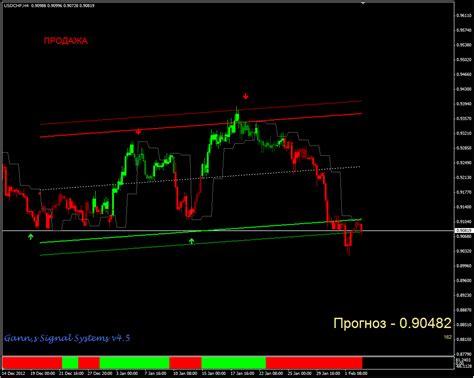 buy trading system gann signal systems
