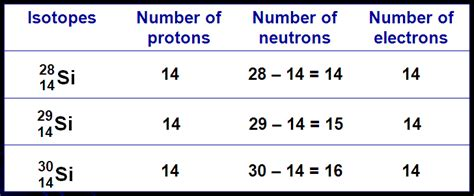 Mass Of An Proton by Chemistry Dk014 C1 1 2 Proton Number Mass Number Ions