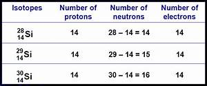 Periodic Table Of Elements Electrons Neutrons Protons ...