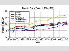 List of countries by total health expenditure per capita