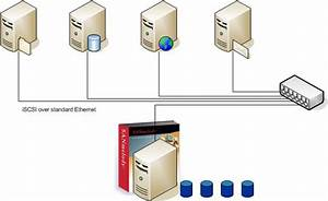 How To Repurpose An Existing Server With Internal Storage