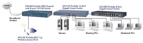 netgear gst prosafe  port gigabit smart switch