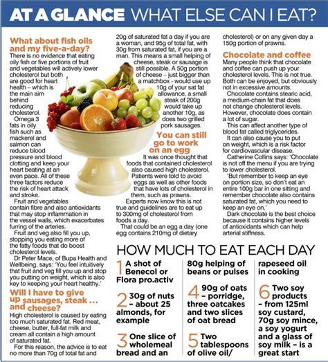 foods   cut  cholesterol