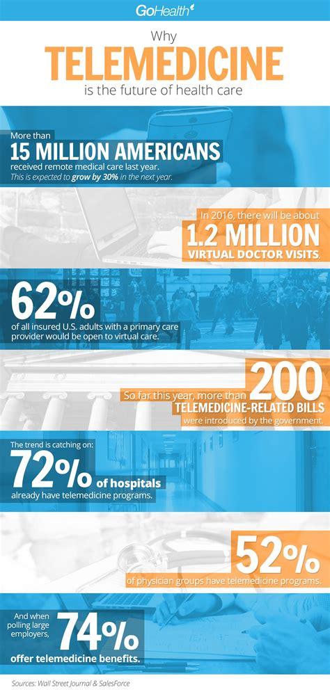 telemedicine   future  health care  health