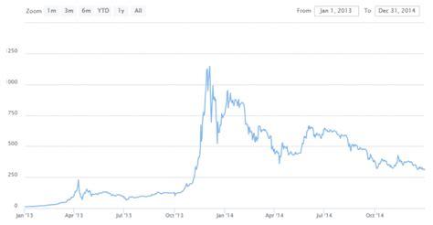 Hoeveel is 100 euro in bitcoin waard? Live Bitcoin koers / waarde en een historisch overzicht   CryptoUniversity.nl