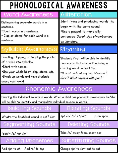 s grade snippets all about phonemic awareness