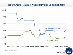The Tax Break-Down: Preferential Rates on Capital Gains ...