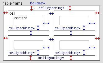 html css formatting true spacing between cell cell not