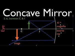 Ray Diagrams 1 Of 4 Concave Mirror Youtube