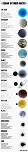 Solar system, Charts and Sun on Pinterest