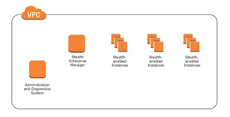 cloudformation template aws marketplace unisys stealth cloud on windows server 2012 r2