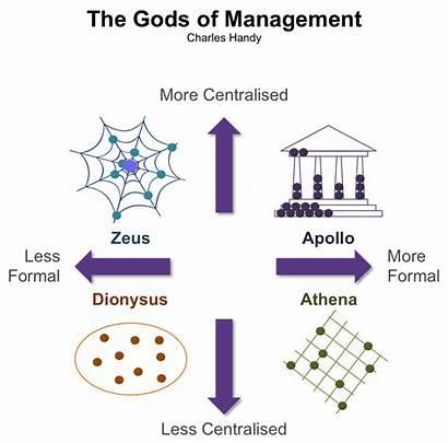 Management Handy Culture Charles Gods Organisational Zeus