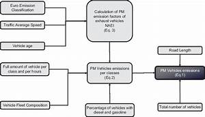 Diagram Of Methodology Used To Assess The Vehicle Exhaust