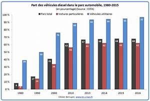 Nombre De Voiture En France : 10 le choix erron de la france pour le diesel ~ Maxctalentgroup.com Avis de Voitures