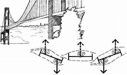 Tacoma Narrows Flutter Physics Engenharia Ponte Erros