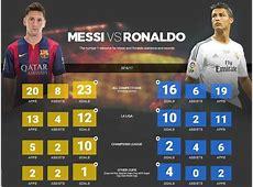 Ronaldo vs messi stats comparisons of inequality spanish