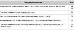 Счет 94 в бухгалтерском учете как закрыть