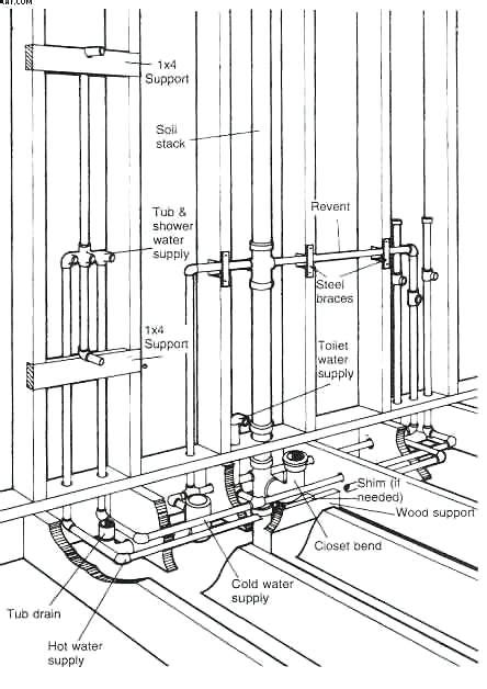 Small Kitchen Remodel Ideas - bathroom plumbing diagrams plumbing diagram plumbing diagram bathrooms shower remodel design
