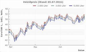 Heizölpreis Berechnen : heiz l neumarkt sankt veit m hldorf am inn aktuelle heiz lpreise ~ Themetempest.com Abrechnung
