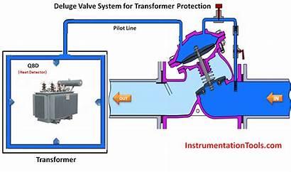 Deluge Valve System Transformer Protection Animation Operation