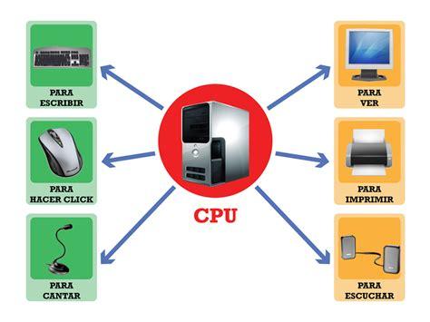 Informática para niños: 1º 2º 3º La Computadora