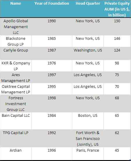 List of Top 10 Private Equity Firms | WallstreetMojo