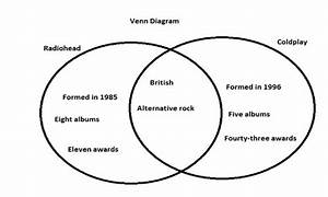 Introduction To Academic Writing  How To Use Venn Diagrams