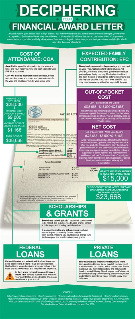 infographic financial aid award letter
