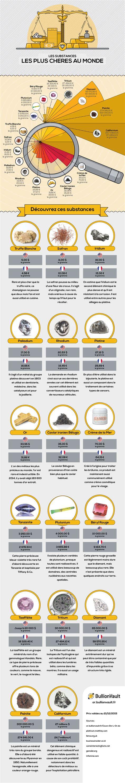 le canapé le plus cher du monde le prix du safran au kilo en fait il l 39 objet le plus cher