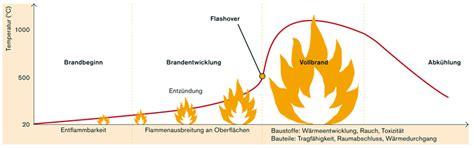 Baulicher Brandschutz Fuer Holzhaeuser by Brandschutz Im Holzbau Informationsdienst Holz