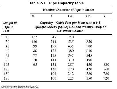 generac gas pipe sizing generac generators oakwood