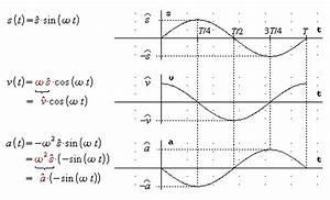 Amplitude Berechnen : weitere bungen ~ Themetempest.com Abrechnung